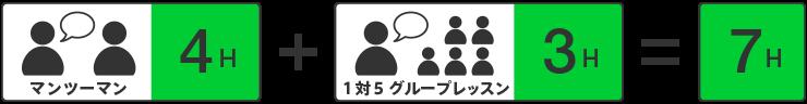 TOEICスピーキング試験準備コース